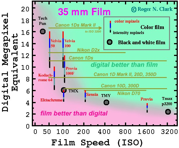 Megapixel equivalent vs Film ISO